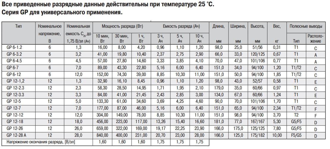 Габаритные размеры аккумуляторная батарея ventura gp 12-0,8