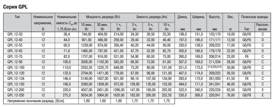 Габаритные размеры аккумуляторная батарея ventura gpl 12-28