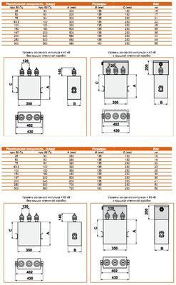 Габаритные размеры конденсаторов RTR