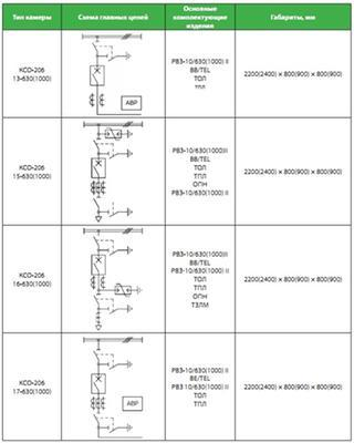 КСО 206 схема 3