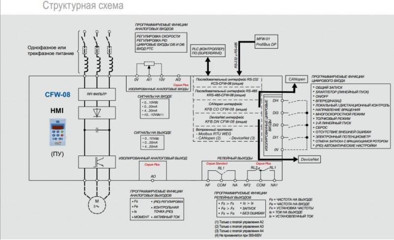 структурная схема частотной модуляции