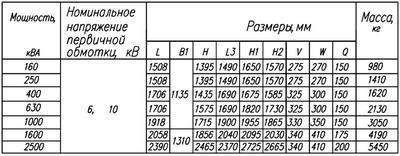Габаритные размеры трансформаторов ТС(З)Н